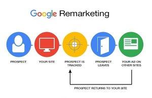 Как создавать списки ремаркетинга в Google Analytics: пошаговая инструкция