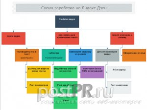 Схема заработка на Яндекс Дзене